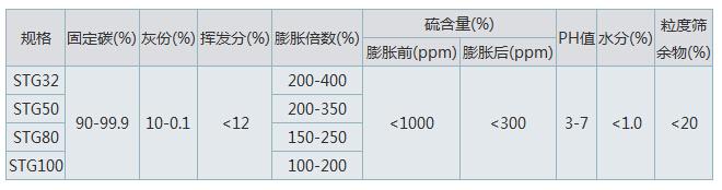 低硫可膨胀石墨